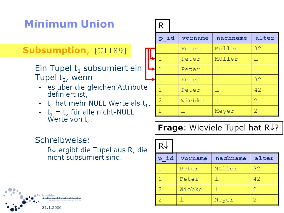 Minimum Union Subsumption, [Ull89]